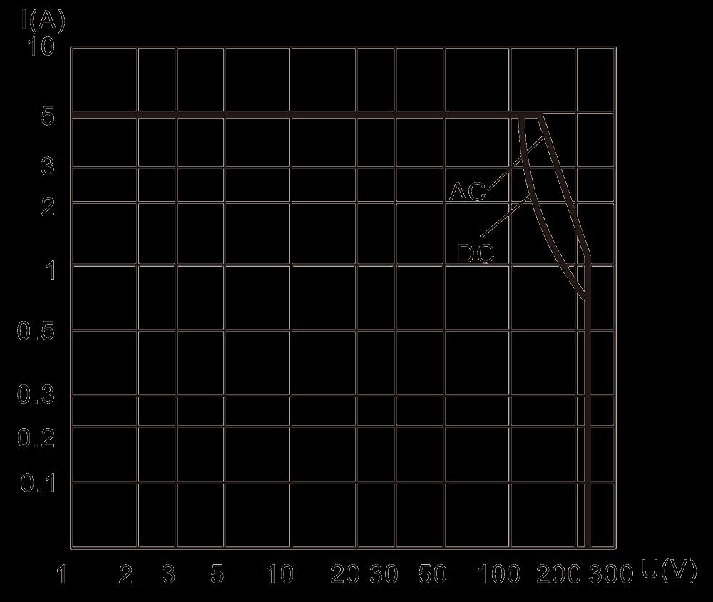 1JB6 1 Resistive Load Diagram - 1JB6-1 Miniature Magnetic Latching Relays