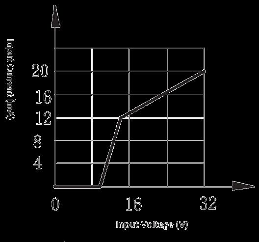 1JG15 1 Figure 1b. Input current vs. Input voltage 28 V - 1JG15-1 DC Solid State Relay