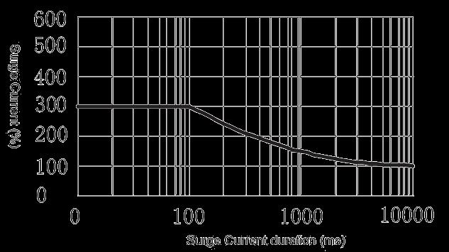 1JG15 1 Figure 4. Peak Surge Current vs. Surge Current Duration - 1JG15-1 DC Solid State Relay