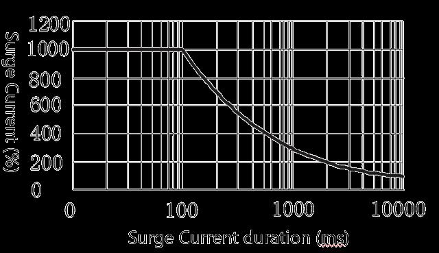 1JG2 1 Figure 4. Peak Surge Current vs. Surge Current Duration - 1JG2-1 DC Solid State Relay