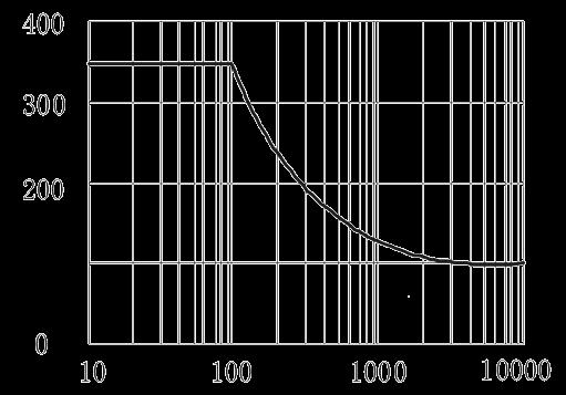 1JG3 1 Figure 4. Peak Surge Current vs. Surge Current Duration - 1JG3-1 DC Solid State Relay