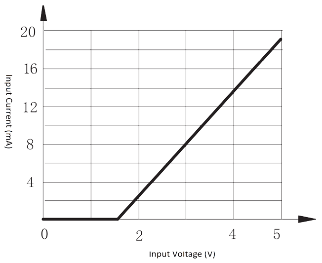 1JG7 2 Figure 1. Input current vs. Input voltage curve - 1JG7-2 DC Solid State Relay