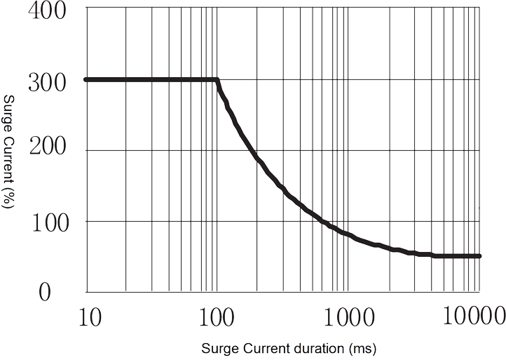 1JG7 3 Figure 4. Peak Surge Current vs. Surge Current Duration - 1JG7-3 DC Solid State Relay