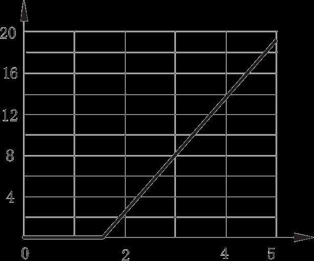 1JG7 3 Input current vs. Input voltage curve - 1JG7-3 DC Solid State Relay