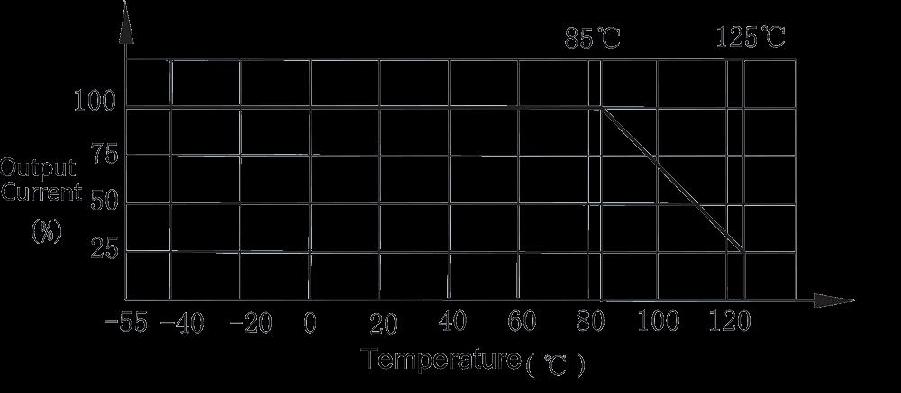 1JS51 1 Output Current vs. temperature - 1JS51-1 Solid Time Delay Relay