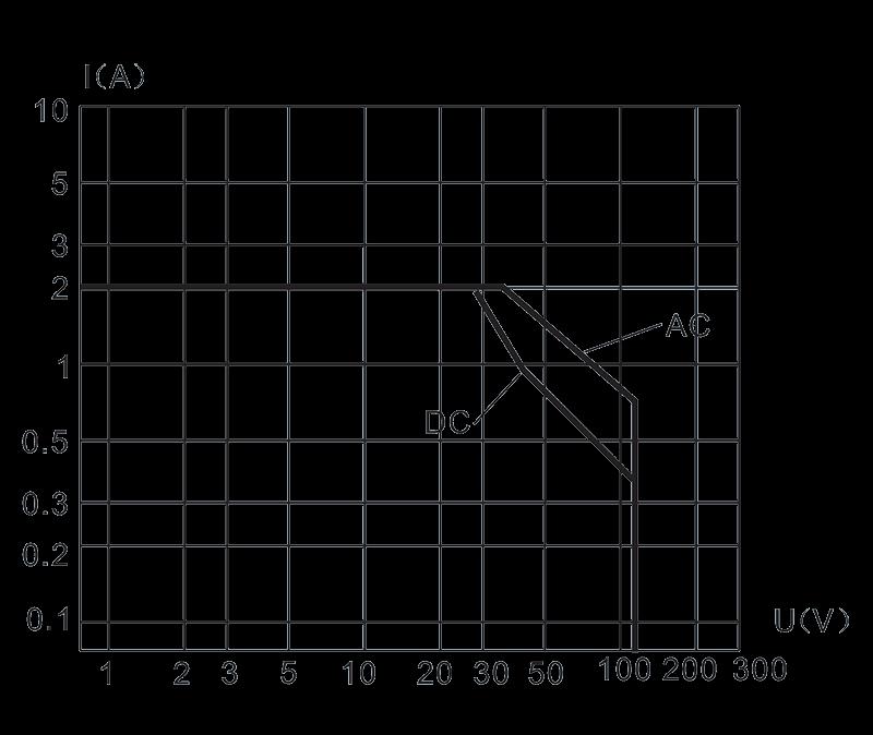 1JSD 5 Load characteristic diagram - 1JSD-5 Hybrid Delay Relays