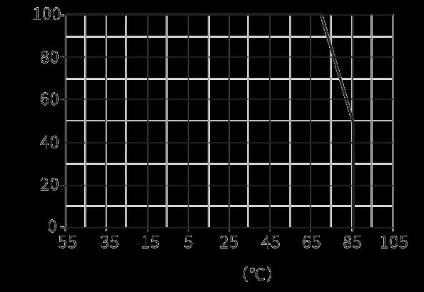 1JWA10 2 Load characteristics - 1JWA10-2 Bus relay