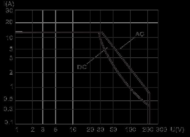 2JB15 1 Resistive Load Diagram 1 - 2JB5-1 Magnetic Latching Relays