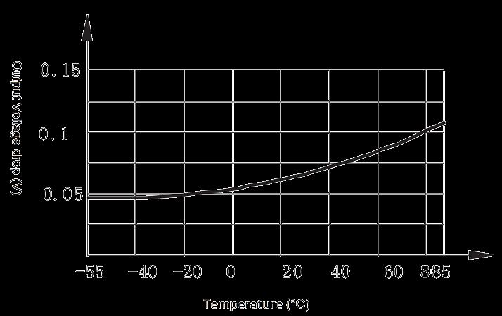 2JG0.5 1 Figure 3. output voltage drop vs. temperature curve - 2JG0.5-1 Hermetic DC Solid State Relay