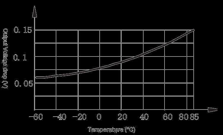 2JG2 1 Figure 3. output voltage drop vs. temperature curve - 2JG2-1 DC Solid State Relay