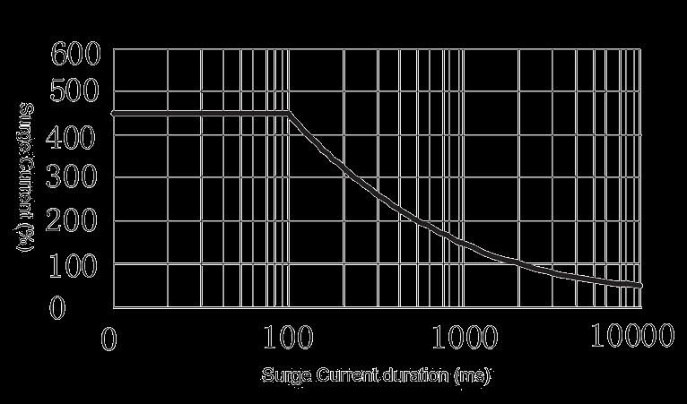 2JG2 1 Figure 4. Peak Surge Current vs. Surge Current Duration - 2JG2-1 DC Solid State Relay