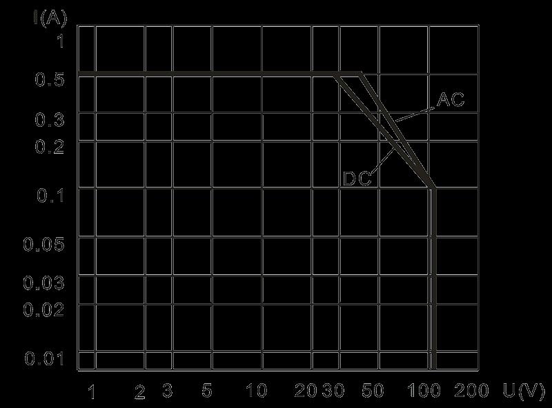 2JL0.5 1 Resistive Load Diagram 1 - 2JB0.5-1 Magnetic Latching Relays