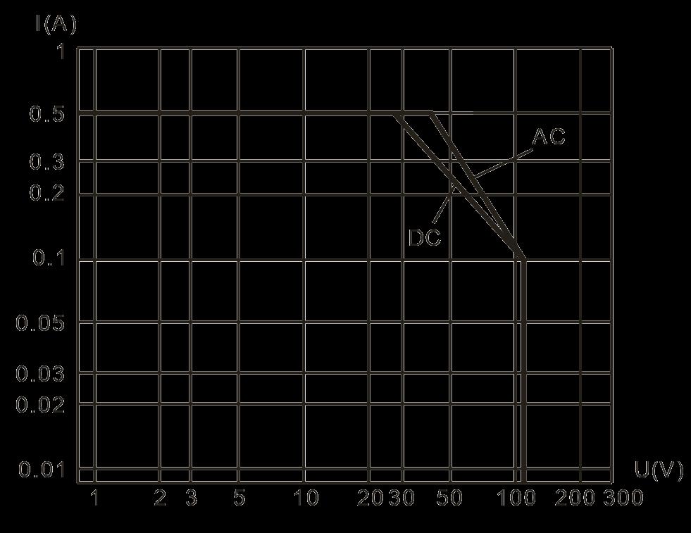 2JL0.5 1 Resistive Load Diagram - 2JL0.5-1 Miniature Sensitive Electromagnetic Relay