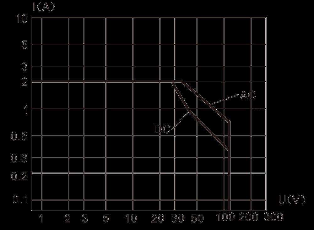 2JRXM 1 Resistive Load Diagram - 2JRXM-1 Ultra Small General-Purpose Relay
