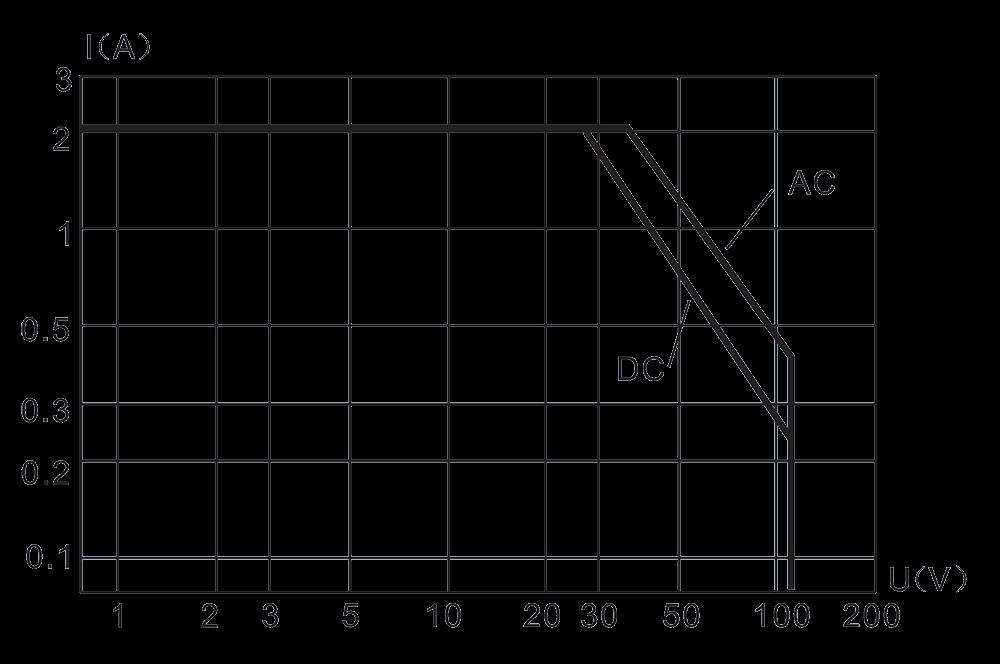 2JS12 1 1 Load characteristic diagram - 2JS12-1 Hybrid Delay Relays