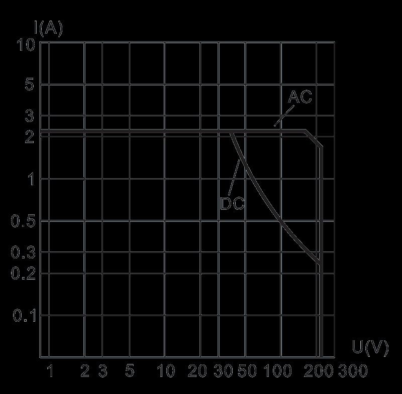 2JS2A2 1 Load characteristic diagram - 2JS2A2-1 Hybrid Delay Relays