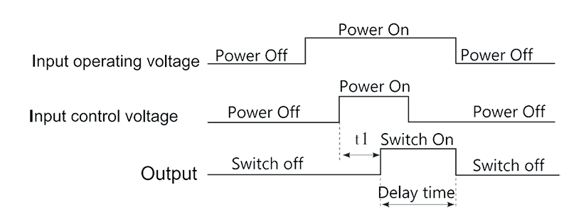 2JS2A2 1 Timing Diagram - 2JS2A2-1 Hybrid Delay Relays