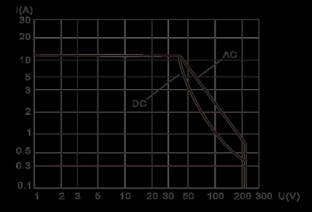 2JT15 1 Resistive Load Diagram - 2JT15-1 Small General-Purpose Relay