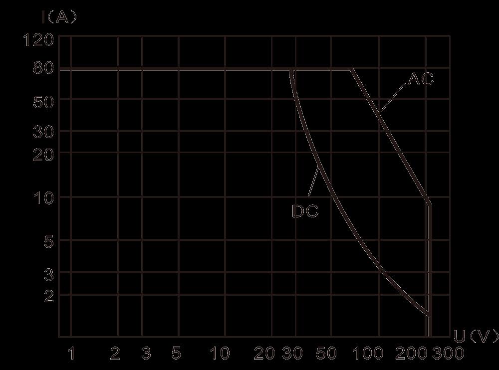 2JT80 1A Resistive Load Diagram - 2JT80-1A Small General-Purpose Relay