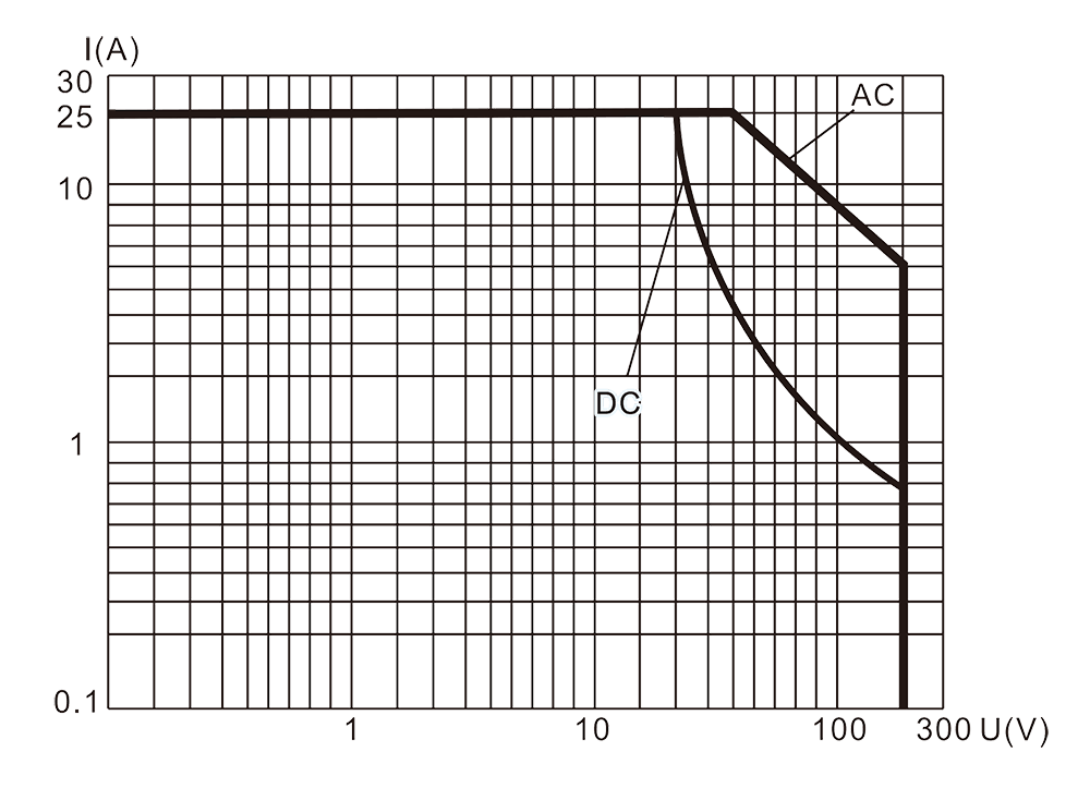 3JT25 2 Resistive Load Diagram - 3JT25-2 Hermetic Electromagnetic Relay