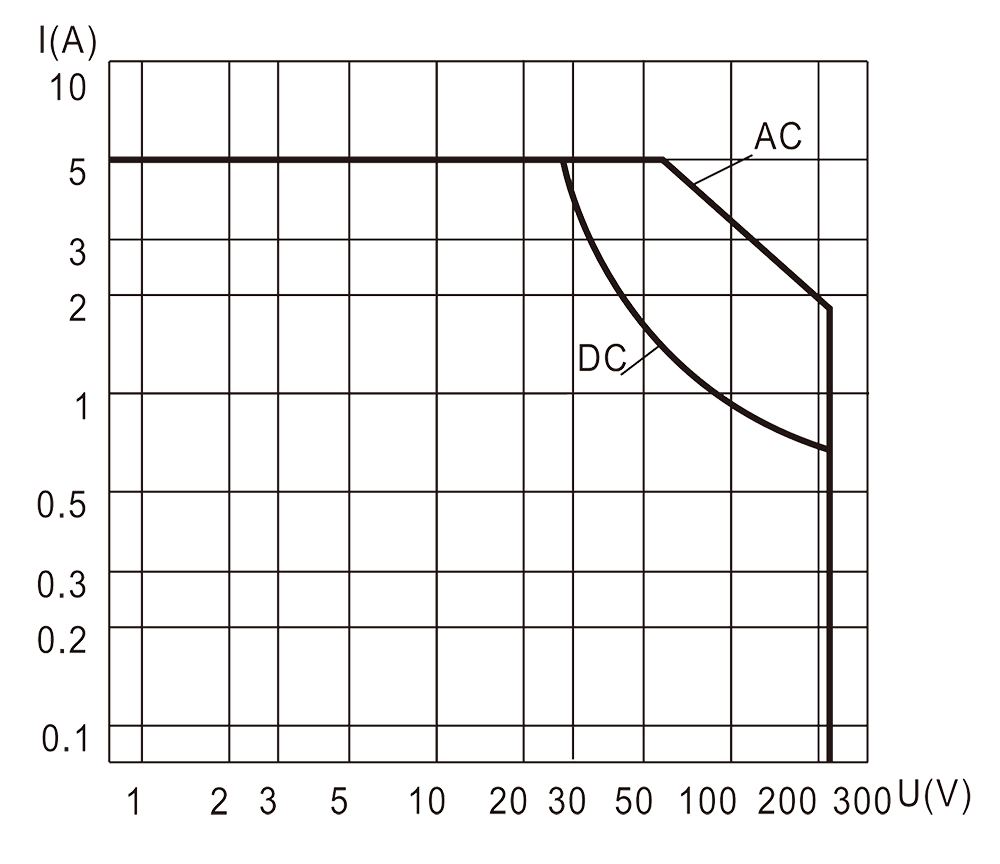 4JB5 2 Resistive Load Diagram - 4JB5-2 Miniature Magnetic Latching Relays