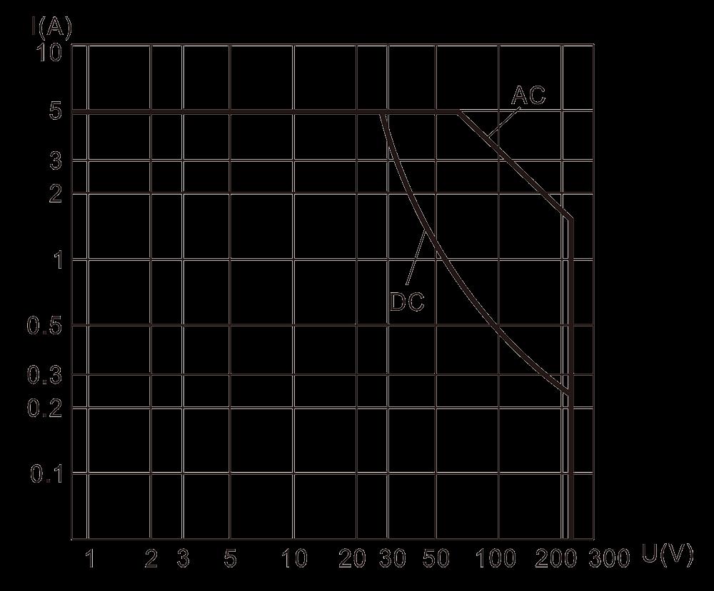 4JB5 3 Resistive Load Diagram - 4JB5-3 Magnetic Latching Relays