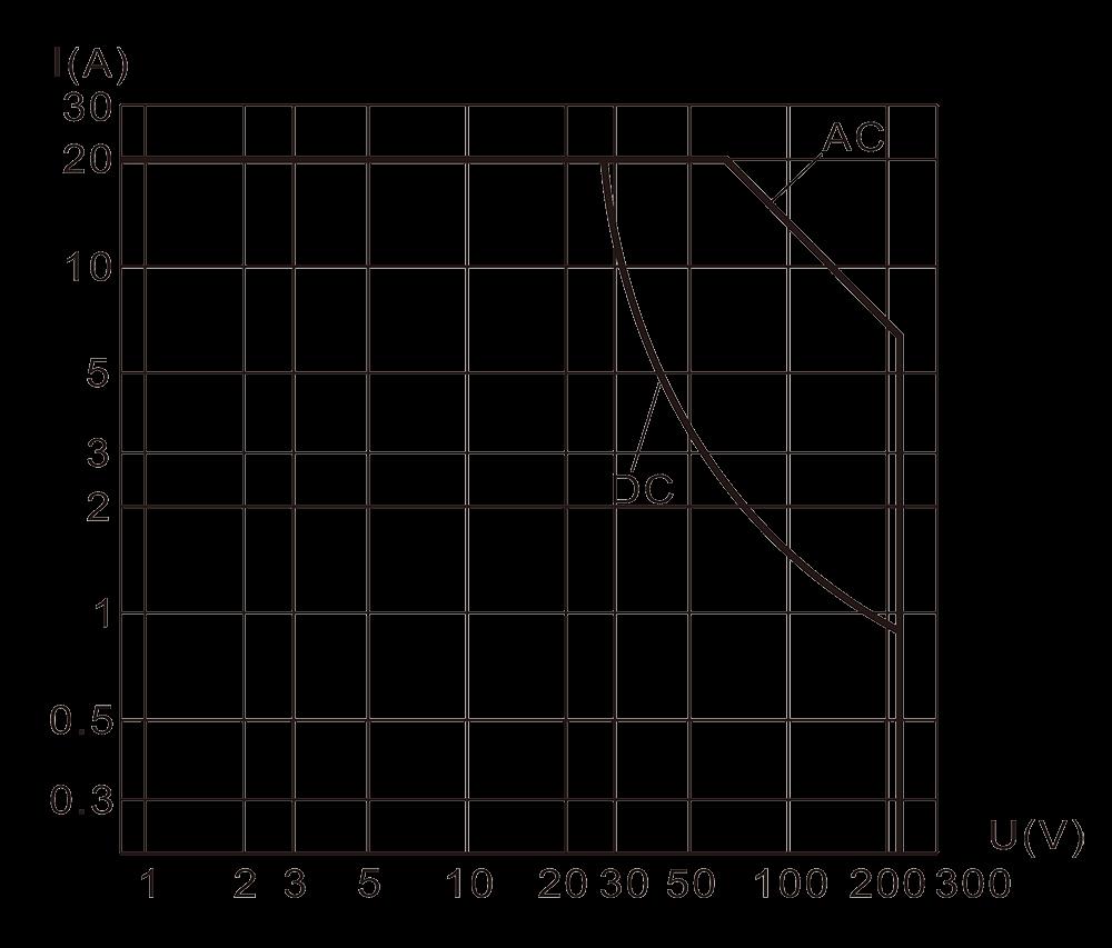4JG 4A Resistive Load Diagram - 4JG-4A Small General-purpose Relay