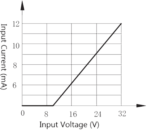 4JG2 2 Figure 1b. Input current vs. Input voltage 28 V - 4JG2-2 DC Type Solid State Relay