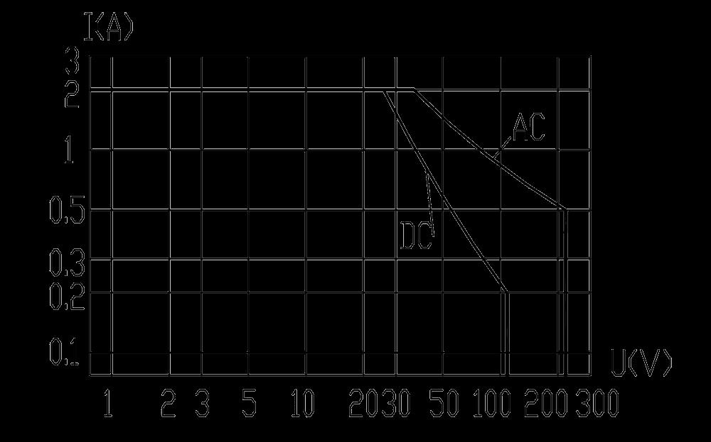 4JL2 1 Resistive Load Diagram - 4JL2-1 Miniature Sensitive Electromagnetic Relay