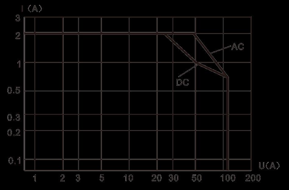4JRXM 1 Resistive Load Diagram - 4JRXM-1 Small General-Purpose Relay