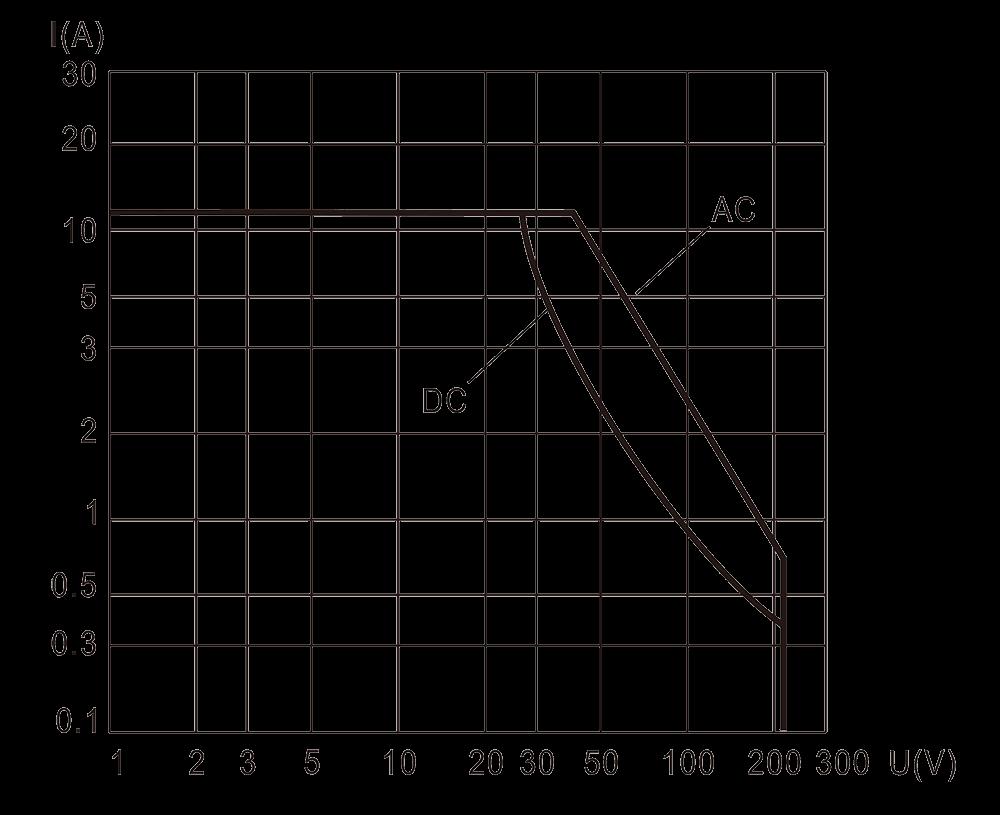 6JR 3 Resistive Load Diagram - 6JR-3 Small General-Purpose Relay