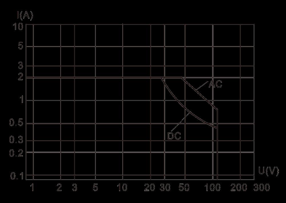 6JRXM 2 Resistive Load Diagram - 6JRXM-2 Small General-Purpose Relay