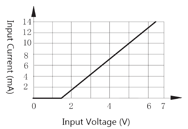Figure 1. Input current vs. Input voltage  - 1JG1-1 DC Type Solid State Relay
