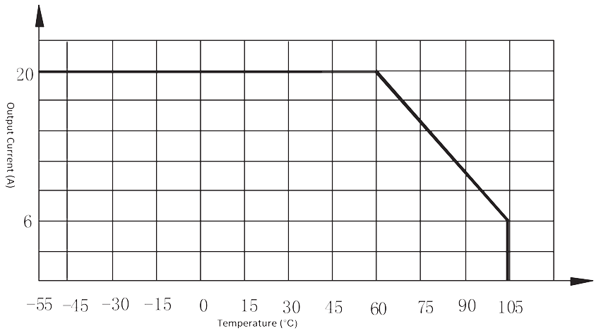 Figure 2. Maximum output current vs. ambient temp. - 1JG20-1 DC Solid State Relay