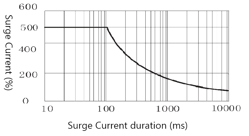 Figure 4. Peak Surge Current vs. Surge Current Duration 1 - 1JG1-1 DC Type Solid State Relay