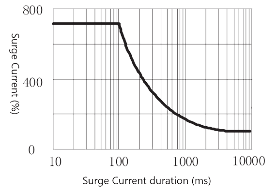 Figure 4. Peak Surge Current vs. Surge Current Duration 2 - 4JG7-1B DC Type Solid State Relay