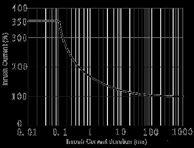 JGC 3031A Fig. 3 Inrush Current vs. Inrush Current duration curve - JGC-3031A Optical-MOS Relay
