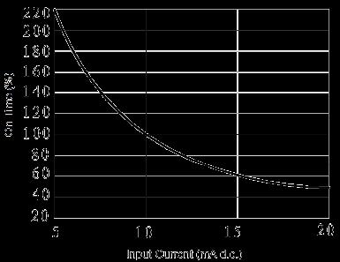 JGC 3031A Fig. 4 On time vs. Input Current curve - JGC-3031A Optical-MOS Relay