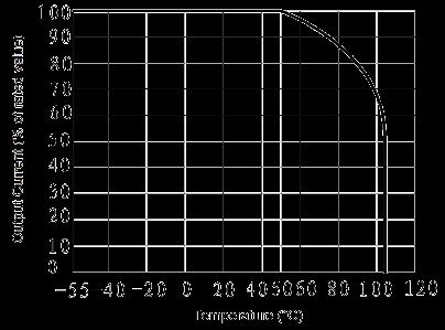JGC 3032 Fig. 2 Output Current vs. Temperature curve - JGC-3032 Optical-MOS Relay