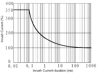 JGC 3032 Fig. 3 Inrush Current vs. Inrush Current duration curve - JGC-3032 Optical-MOS Relay