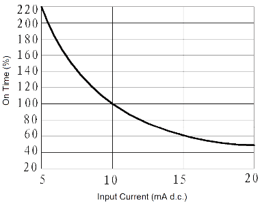 JGC 3032 Fig. 4 On time vs. Input Current curve - JGC-3032 Optical-MOS Relay