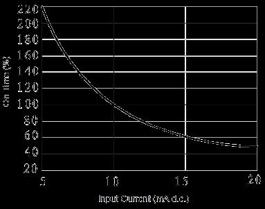 JGC 3032 Fig. 4 On time vs. Input Current curve - JGC-3032 Optical-MOS Relay