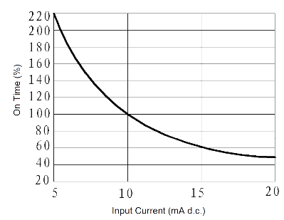 JGC30314JG0.5 1 Fig. 4 On time vs. Input Current cune - JGC-3031 (4JG0.5-1) Optical-MOS Relay