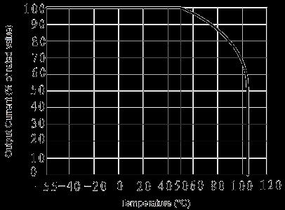 JGW 3011 Fig 2 Output Current vs. Temperature curve - JGW-3011 Optical-MOS Relay