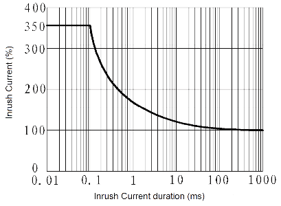 JGW 3011 Fig. 3 Inrush Current vs. Inrush Current duration curve - JGW-3011 Optical-MOS Relay