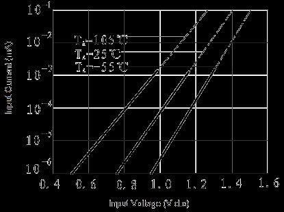 JGW 3011 Fig. 5 Input Current vs. Input Voltage curve - JGW-3011 Optical-MOS Relay