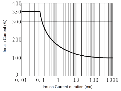 JGW 3015 Fig. 3 Inrush Current vs. Inrush Current duration curve - JGW-3015 Optical-MOS Relay