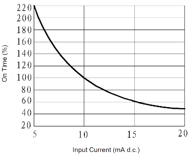 JGW 3015 Fig. 4 On time vs. Input Current curve - JGW-3015 Optical-MOS Relay