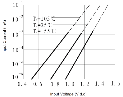 JGW 3015 Fig. 5 Input Current vs. Input Voltage curve - JGW-3015 Optical-MOS Relay