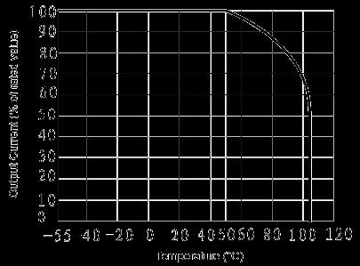 JGW 3023 Fig. 2 Output Current vs. Temperature curve - JGW-3023 Optical-MOS Relay